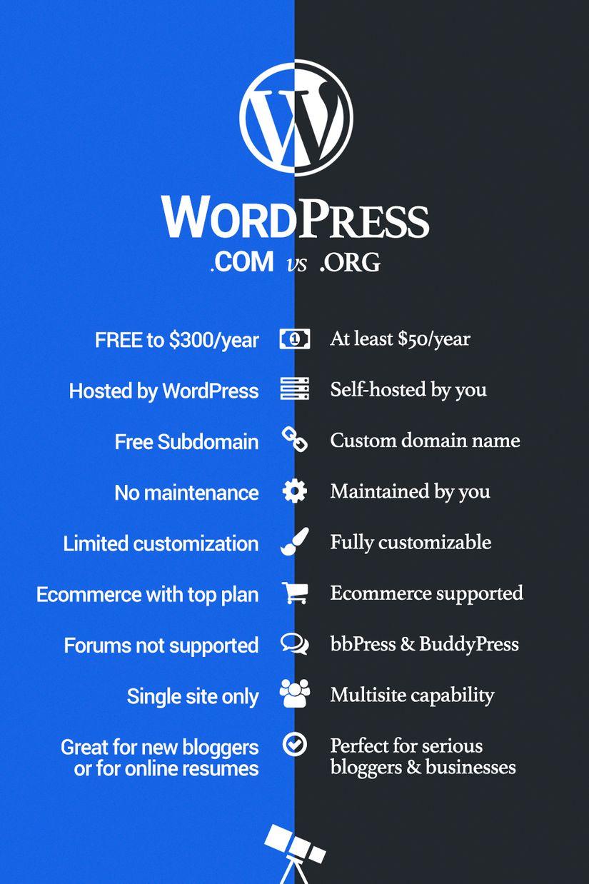Tự học Wordpress - bài 1: Cài đặt Wordpress và cấu hình Localhost 1